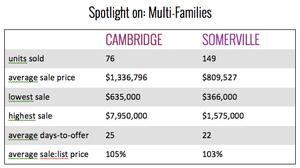 Cambridge & Somerville Investment Properties