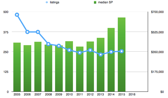Cambridge condo sale trends 2005 - 2016