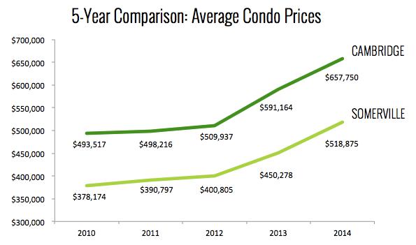 Cambridge & Somerville Condo Prices