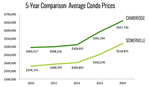 Cambridge & Somerville Condo Prices