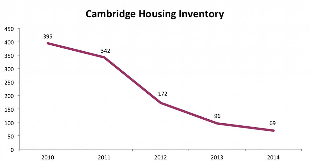 Cambridge Housing Inventory