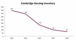 Cambridge Housing Inventory
