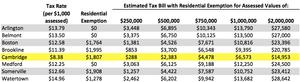 Cambridge MA Property Tax Comparison