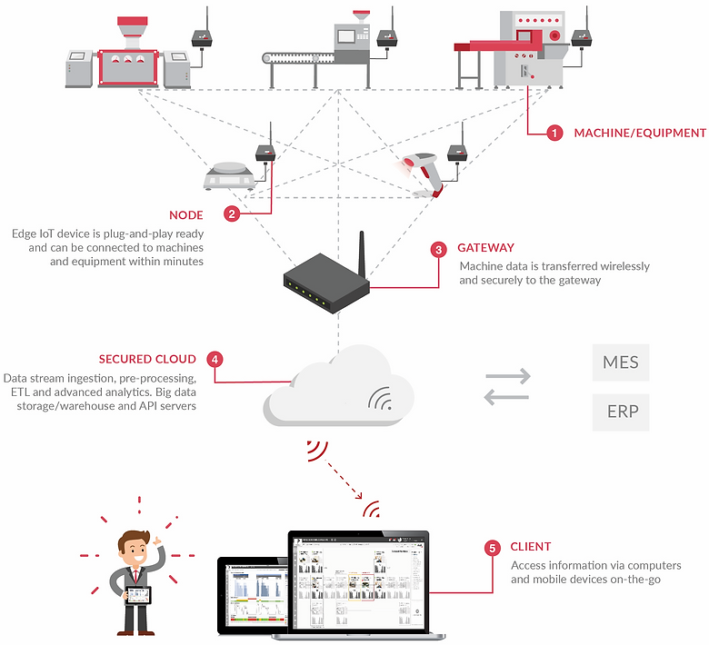 How our Auk Industries node works. Data fom the machine to yor dashboard, through the node, the gateway, and a secured cloud.