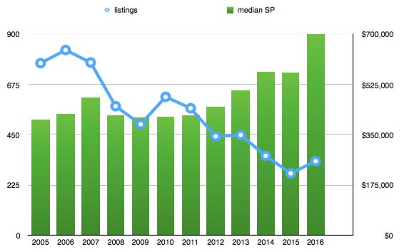 Cambridge condo trends 2005 - 2016