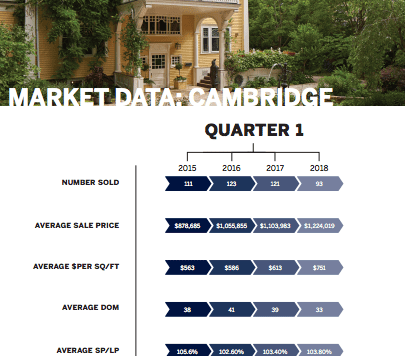 Spring market 2018 — where we are to date