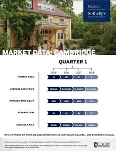 Cambridge Market Data: Spring 2018