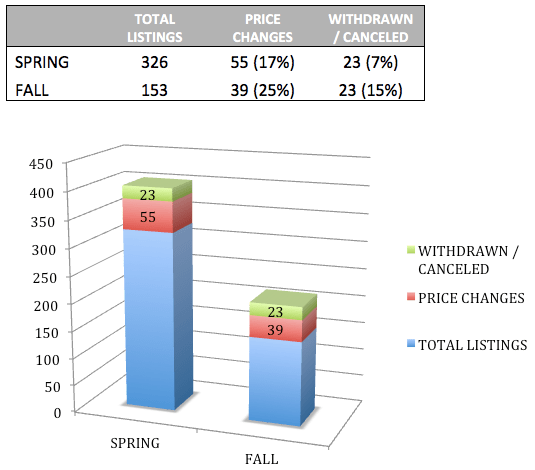 Somerville condos real estate data 2016