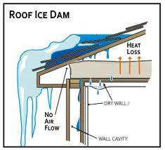 Homeowner Tip: Ice Dams — What They Are & How to Prevent Them