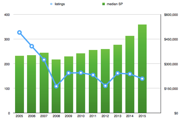 Somerville condo trends 2005 - 2016