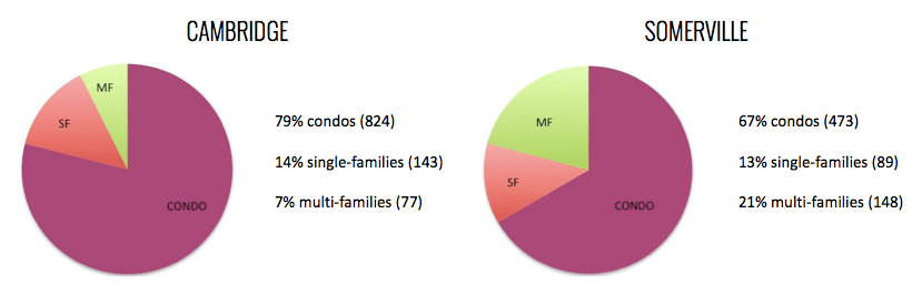2013 Cambridge / Somerville Housing Sales by Property Type
