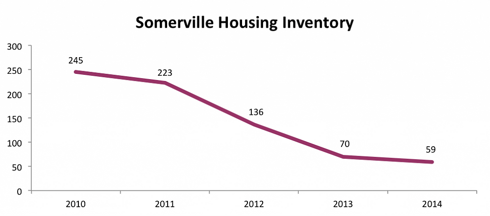 Somerville Housing Inventory