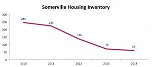 Somerville Housing Inventory