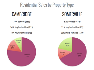Cambridge & Somerville 2014 Home Sales by Type