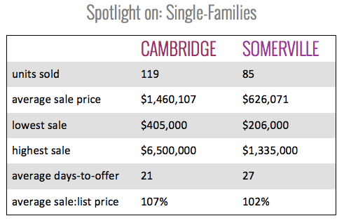 Spotlight on Single Families