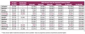 2016 Residential Taxes Around Boston and Cambridge