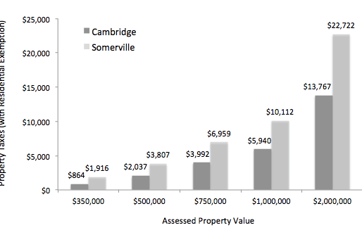Cambridge v. Somerville: Comparing Housing Costs with Property Taxes