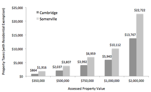 Cambridge & Somerville 2015 Property Taxes