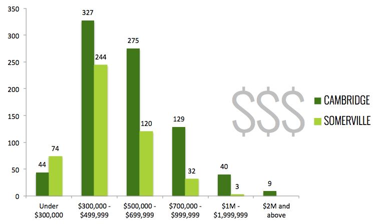 Cambridge / Somerville Condo Sales by Price Point