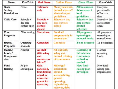 Scenario Planning Versus Paradigm Planning in a Crisis