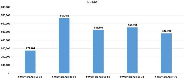 HHSReg06-ALL-03Age.JPG