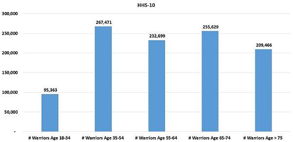 HHSReg10-ALL-03Age.JPG
