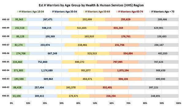 SNIP-HHSRegions(Age Group).JPG