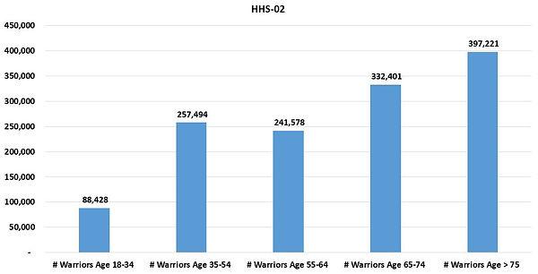 HHSReg02-ALL-03Age.JPG