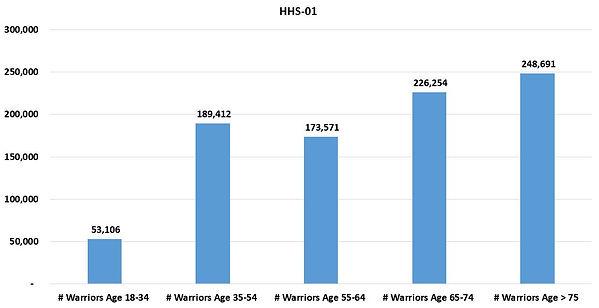HHSReg01-ALL-03Age.JPG