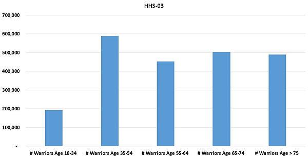 HHSReg03-ALL-03Age.JPG