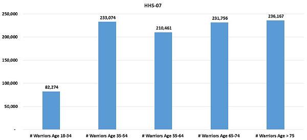 HHSReg07-ALL-03Age.JPG