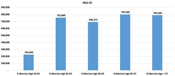 HHSReg05-ALL-03Age.JPG