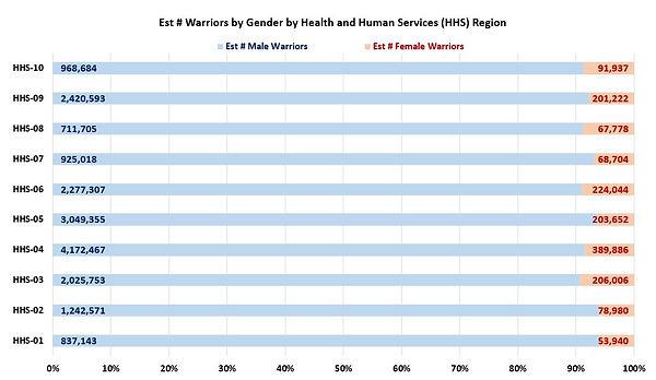 SNIP-HHSRegions(Gender).JPG