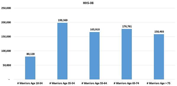 HHSReg08-ALL-03Age.JPG