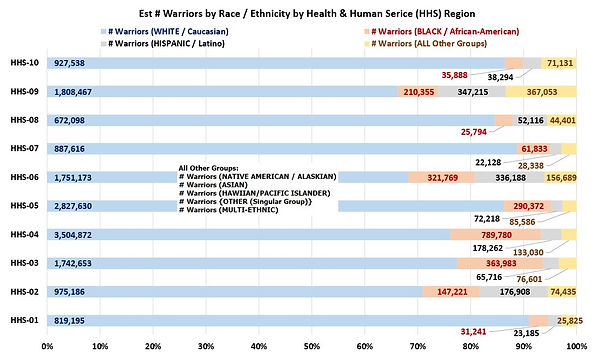 SNIP-HHSRegions(Race-Ethnicity).JPG
