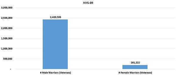 HHSReg09-ALL-01Sex.JPG