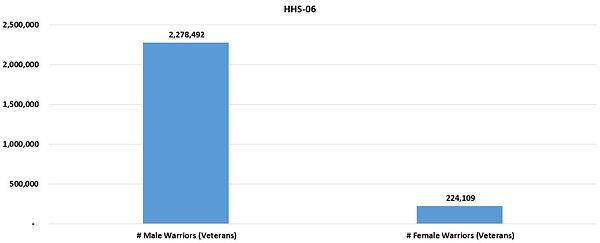 HHSReg06-ALL-01Sex.JPG