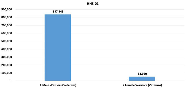 HHSReg01-ALL-01Sex.JPG
