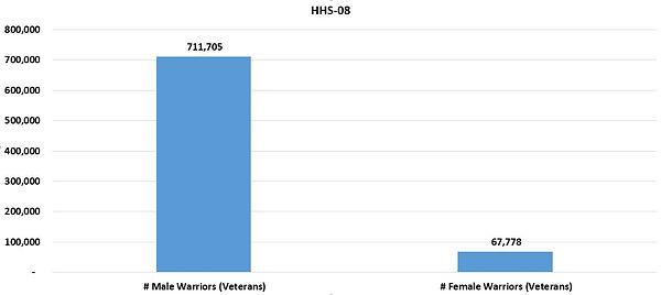 HHSReg08-ALL-01Sex.JPG