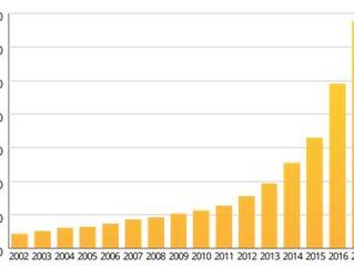 Crescimento do cenário cervejeiro em 2017