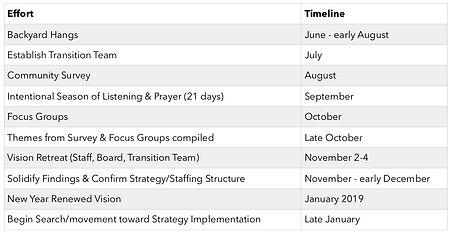 Effort & Timeline Chart.jpg