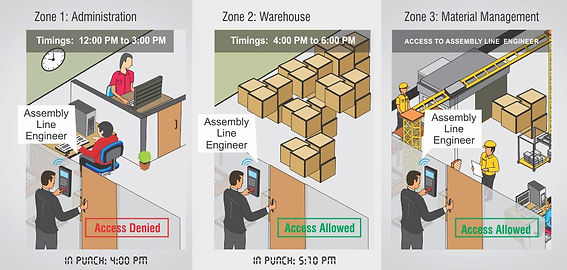 user-zone-and-time-based-access-control.