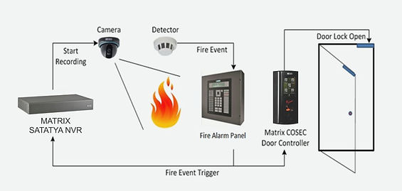integration-with-fire-alarm-and-video-su