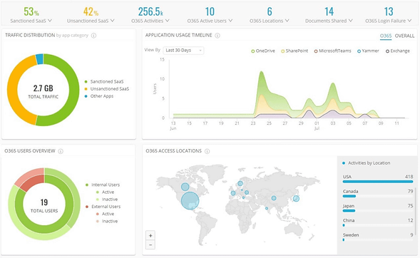 cloud-access-proxy-visibility-analytics-