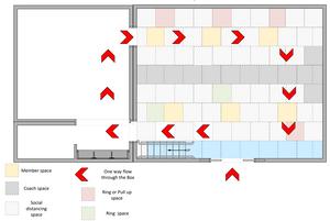 Diagram of one way flow design in gym