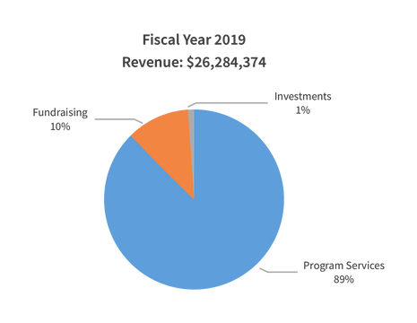 Financial Pie Chart FY2018-02.png