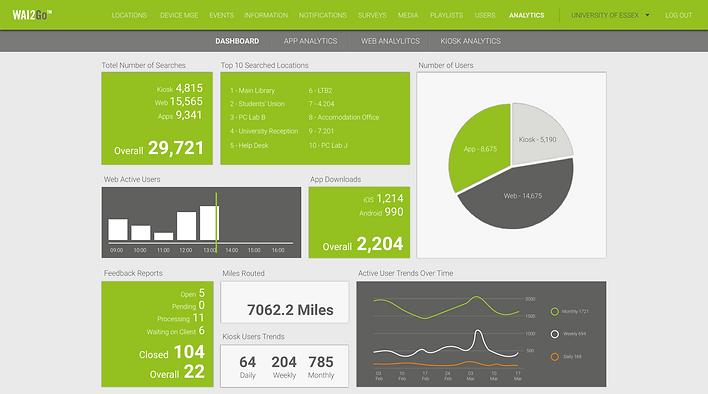 WAi2Go analytics homepage interface