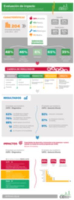 Infografia_Evaluaci¢n_de_impacto_CEI_fin
