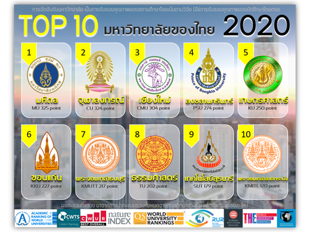 TOP 10 มหาวิทยาลัยของไทย 2020