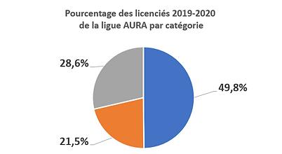 graphique pourcentage licenciés.png